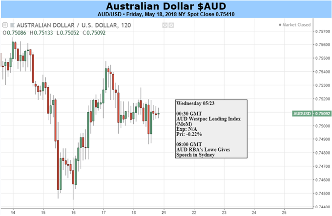 Australian Dollar Fall May Pause, If Only For Lack Of Data