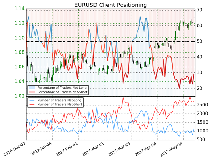 Euro Forecast to Remain Strong versus the US Dollar
