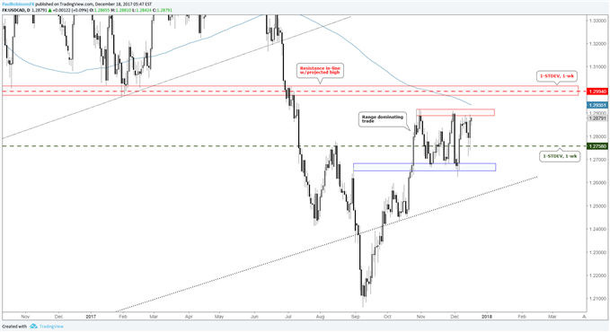 USD/CAD daily price chart with levels