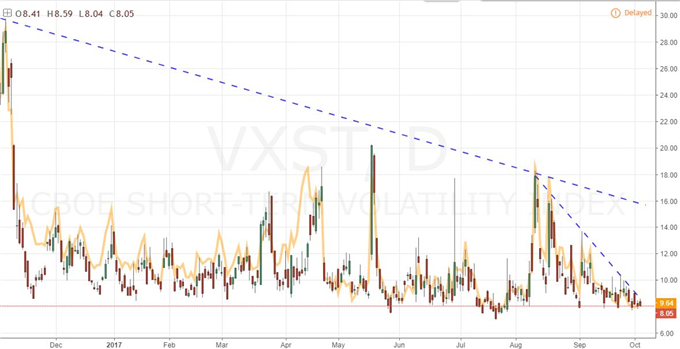 Should We Apply Technical Analysis to VIX and Volatility?