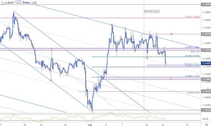 Graphique du cours de la paire de devises EUR/USD - unité de temps 120minutes - analyse technique