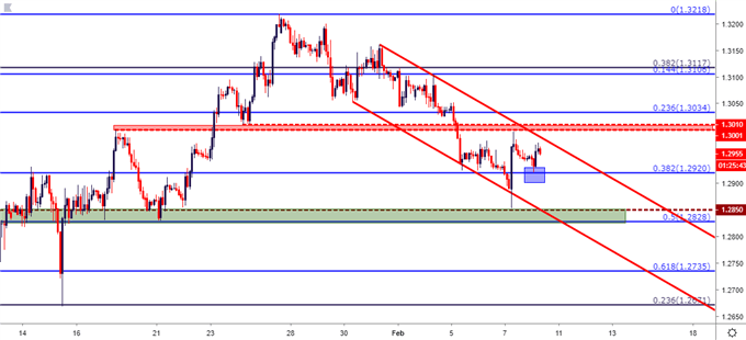 gbpusd gbp/usd two-hour price chart