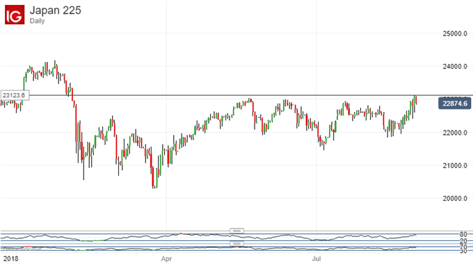 Nikkei 225 Technical Analysis Bulls Must Push Higher To Convince