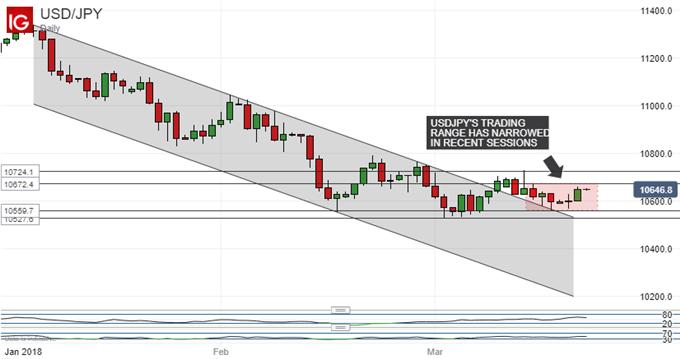 Japanese Yen Technical Analysis: Watch Fate of New USD/JPY Range
