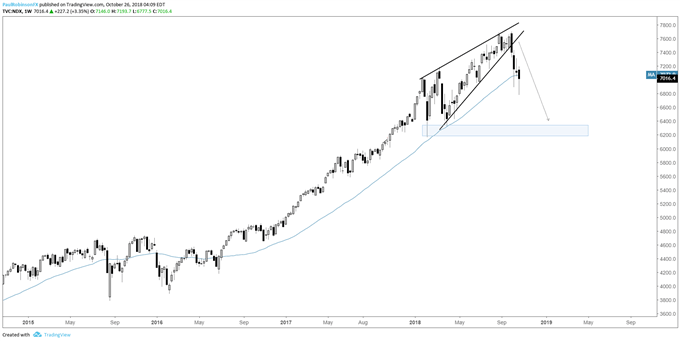 Nasdaq 100 weekly chart, rising wedge in effect