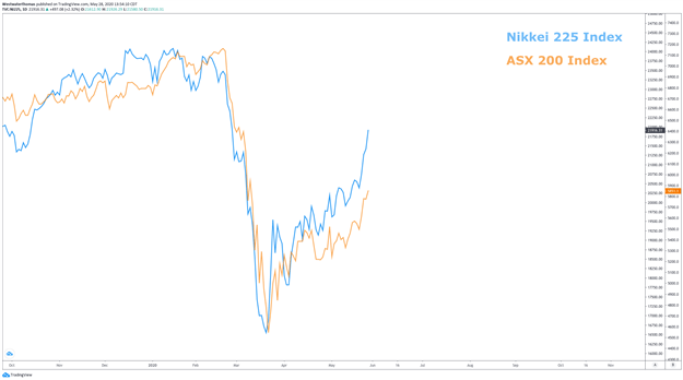ASX 200 Index and Nikkei 225 index chart