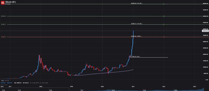 PRECIO BITCOIN BTC USD ENERO 7 2021
