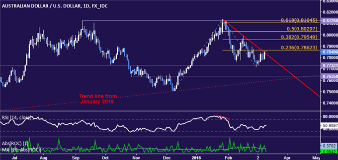 AUD/USD Technical Analysis: Trend Reversal in the Works?