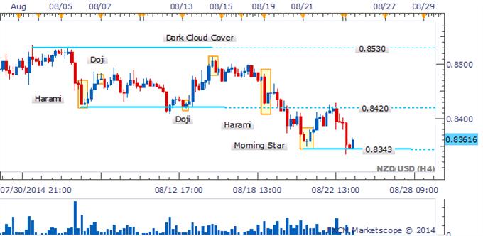 GBP/USD Recuperación en peligro por la ausencia de patrones de reversión alcista