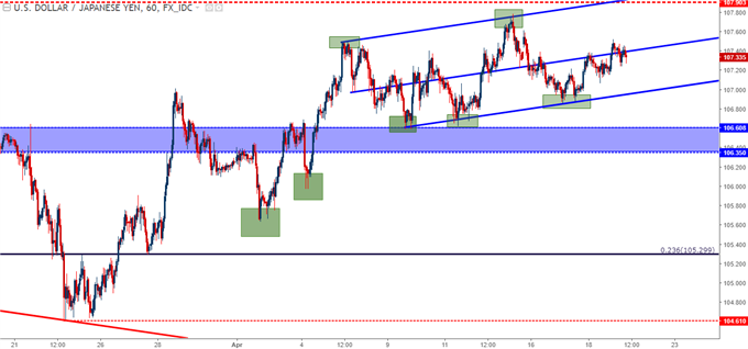 usdjpy hourly chart