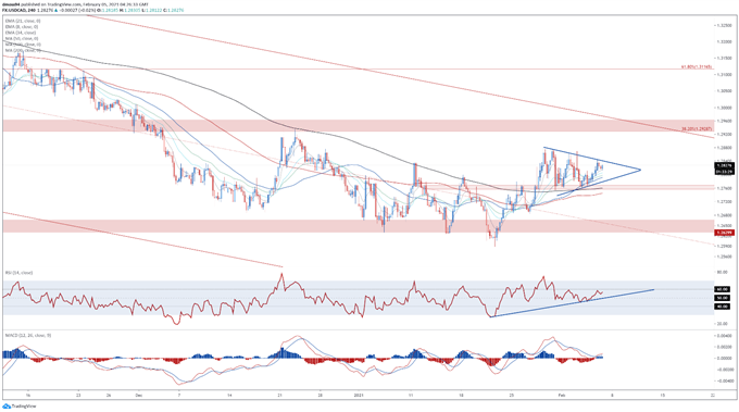 US Dollar Price Outlook: USD/CAD Aiming Higher with NFP in Focus