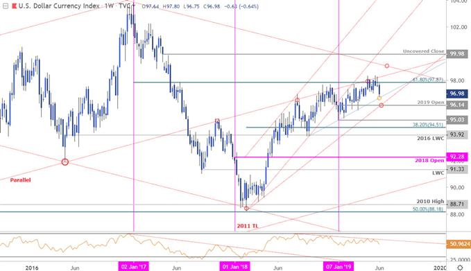 US Dollar Index Price Chart - DXY Weekly - USD Outlook