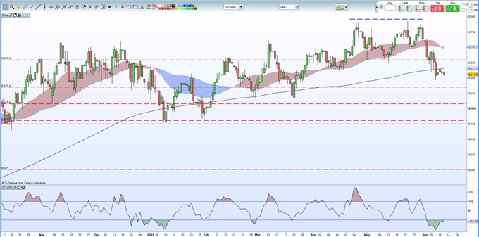 GBPUSD Price: Riding the US Dollar Slump, US CPI Ahead