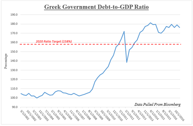 S&P Changes Greece's Outlook to Positive, Keeps Junk Credit Rating