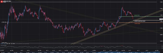 Operación larga GBPCAD trading forex