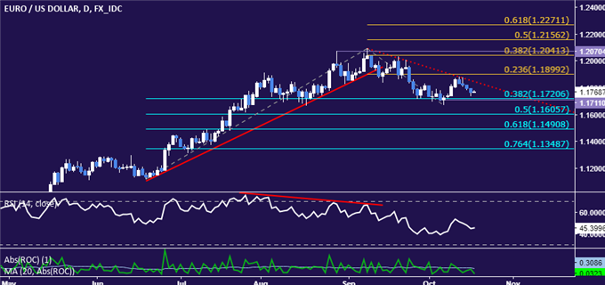 EUR/USD Technical Analysis: Euro Trend Bias Favors Weakness