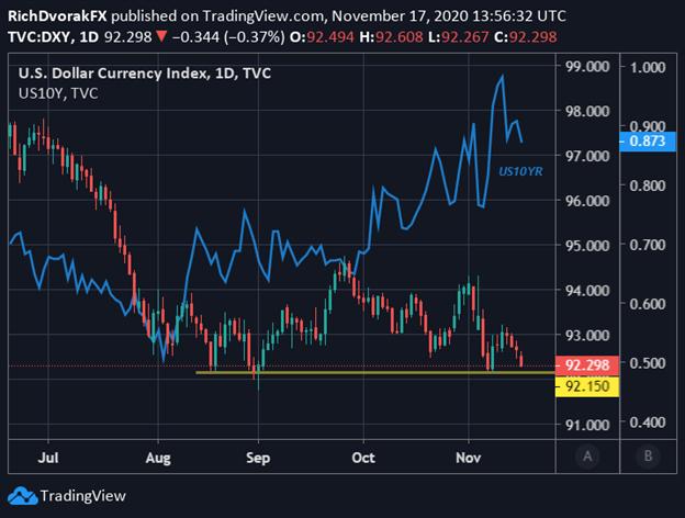 DXY Index Price Chart US Dollar Forecast Treasury Yields Overlaid