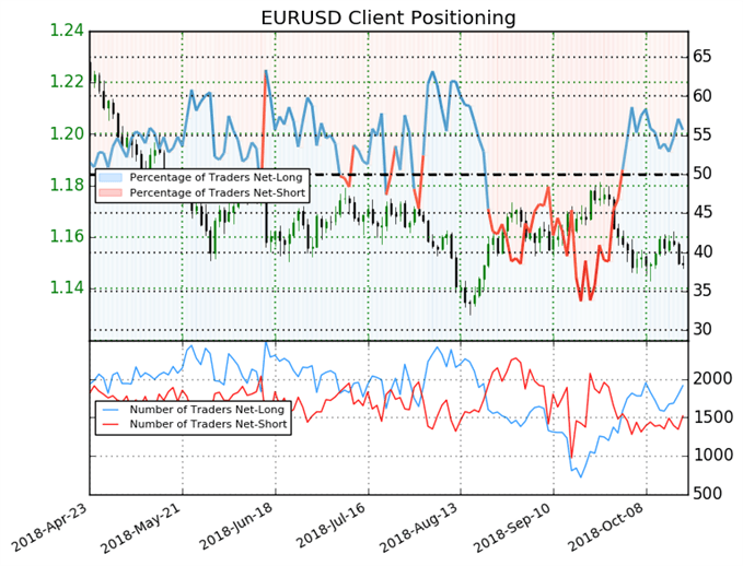 EUR/USD : Le signal du Sentiment est bearish depuis le début du mois