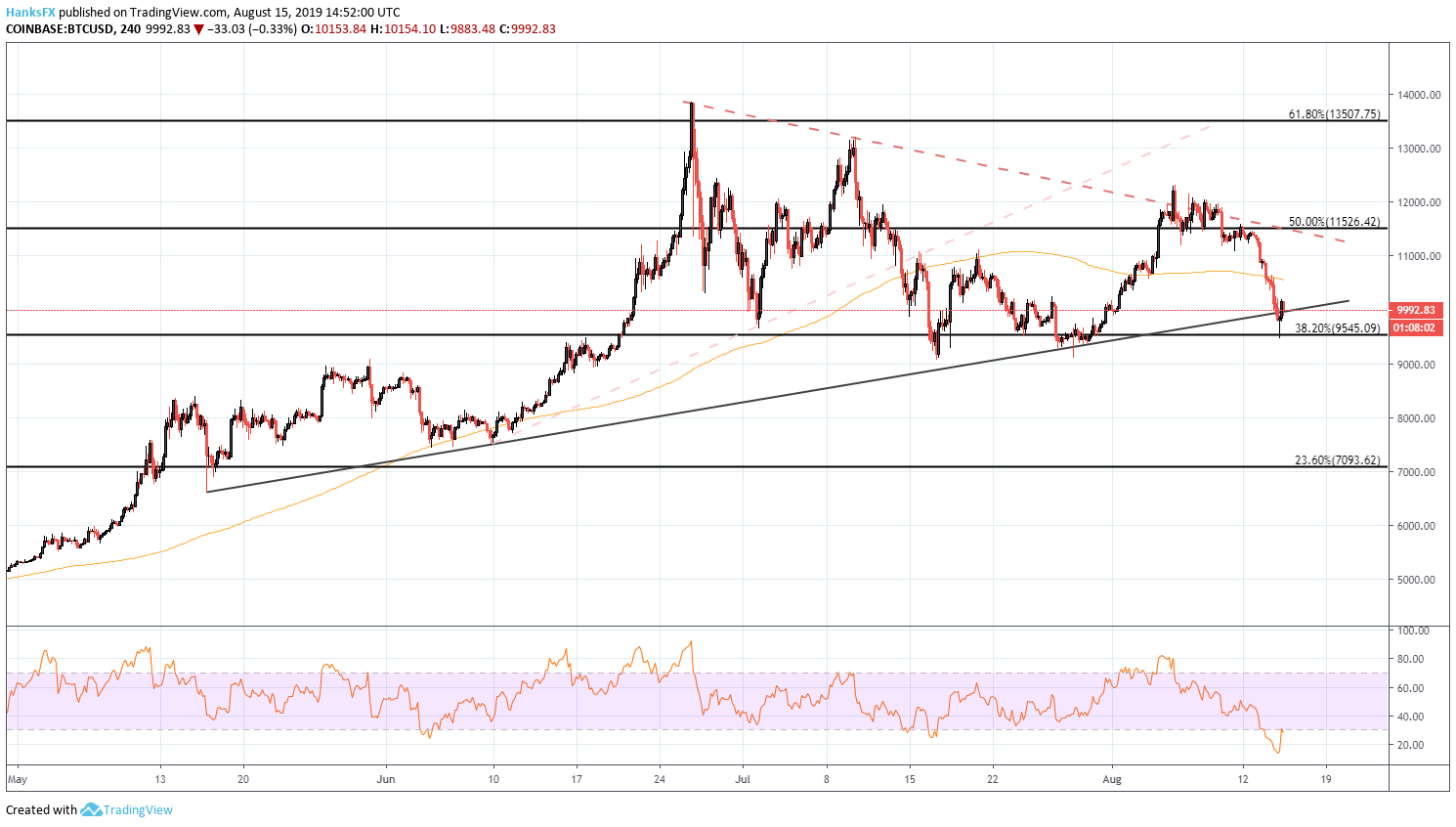 Bitcoin Price Forecast: Trendline Under Fire as BTC Breaks