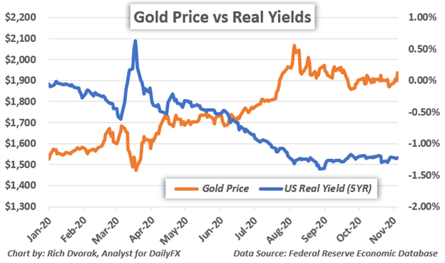 Gold Price Fundamental Outlook Bolstered by US Dollar Weakness