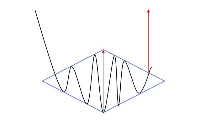 Illustration d'une figure de retournement à hausse en diamant