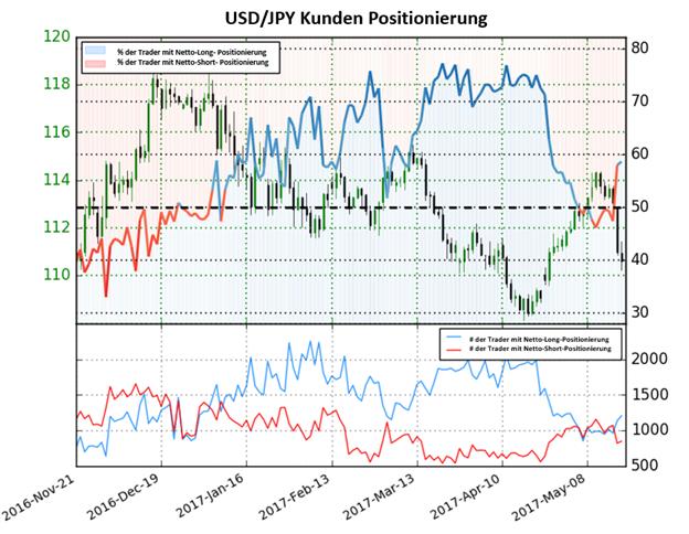Yen könnte fallen