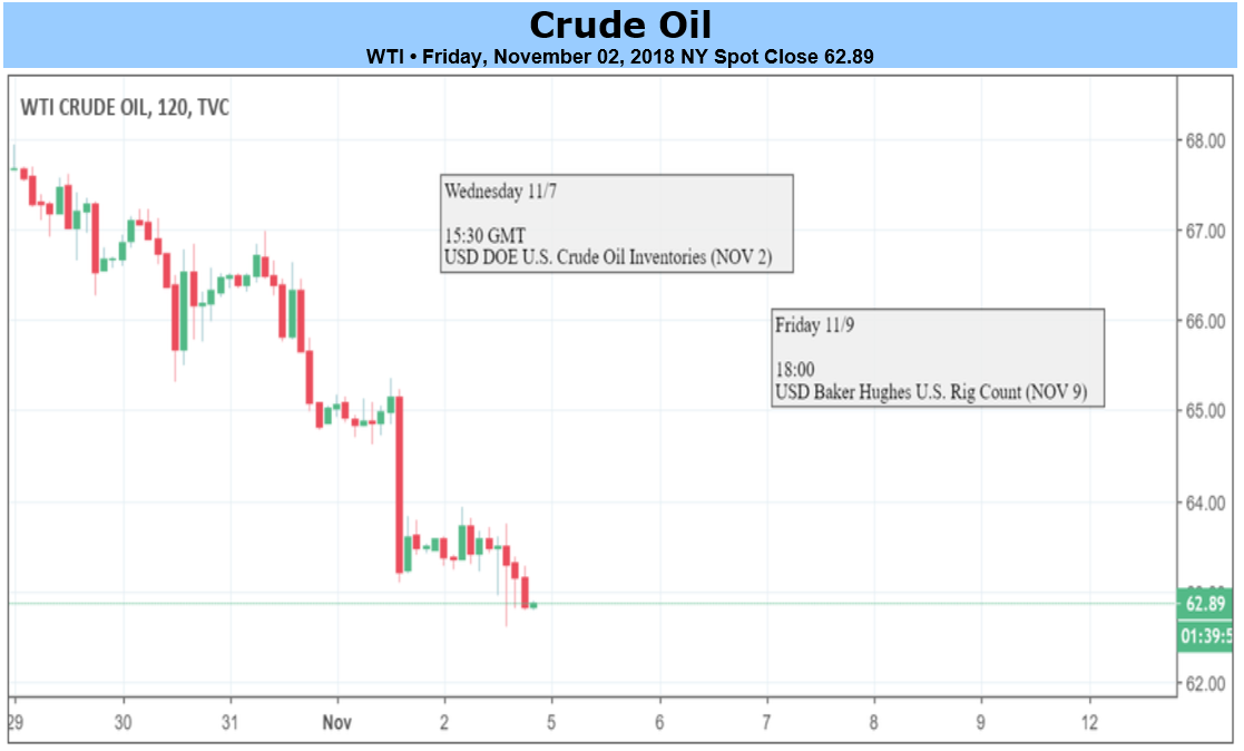 Best buy sell options for crude oil prices