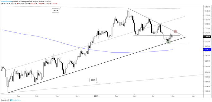 Gold price daily chart, caught between trend-lines