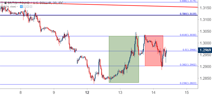 gbpusd gbp/usd 30 minute price chart