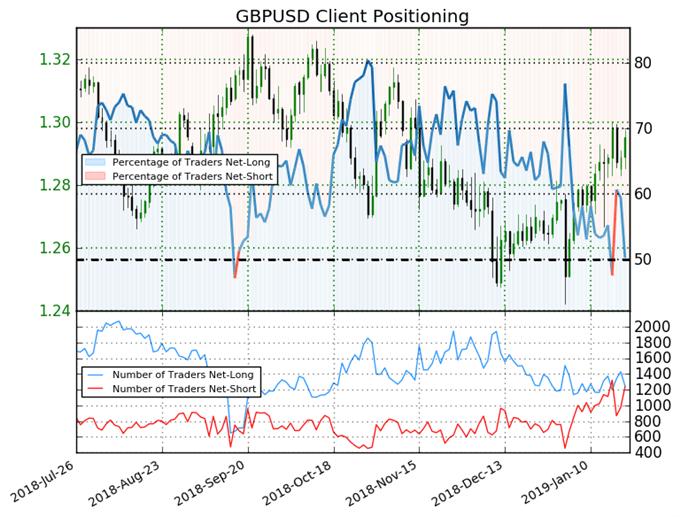GBP/USD SSI Sentiment
