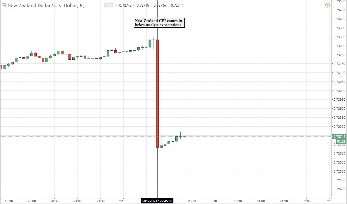 New zealand dollar forex news