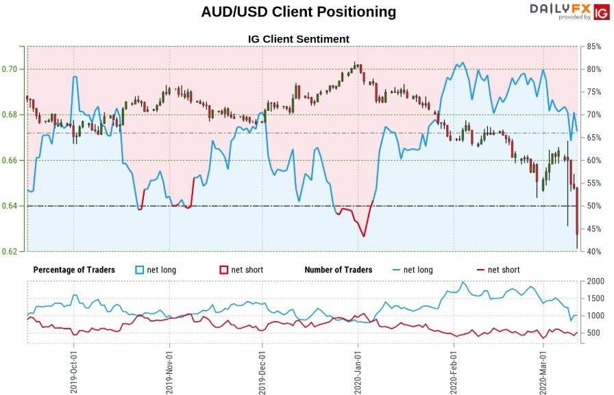 Australian Dollar Price Outlook: Aussie Plummets to ...