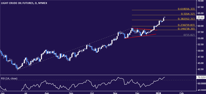 Crude Oil Prices Soared on API Inventory Data, EIA Equivalent Ahead