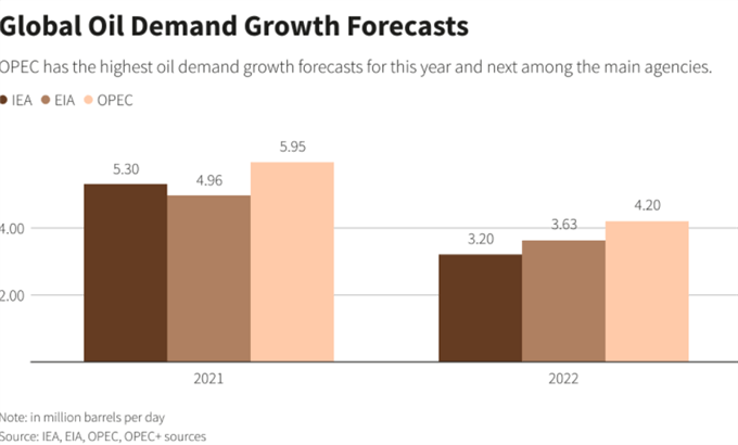 Pronóstico de la demanda mundial de petróleo