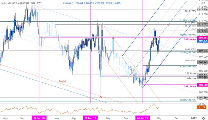 Japanese Yen Price Chart - USD/JPY Weekly - US Dollar vs Yen Trade Outlook - Technical Forecast