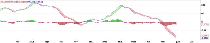 MACD : Présentation et explication de l'indicateur
