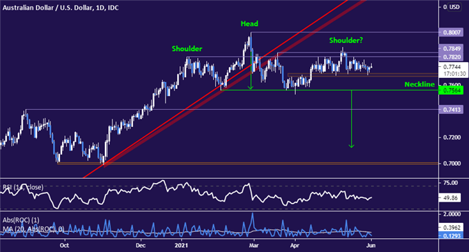 AUD/USD carving out bearish Head and Shoulders chart pattern