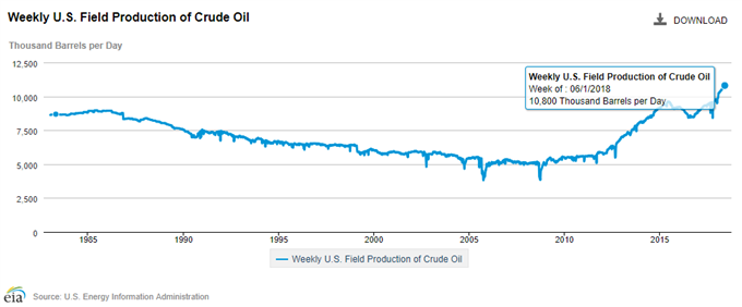 Image of U.S. crude field output