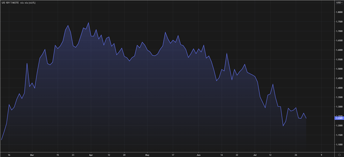 Declining US 10 year government bond yields