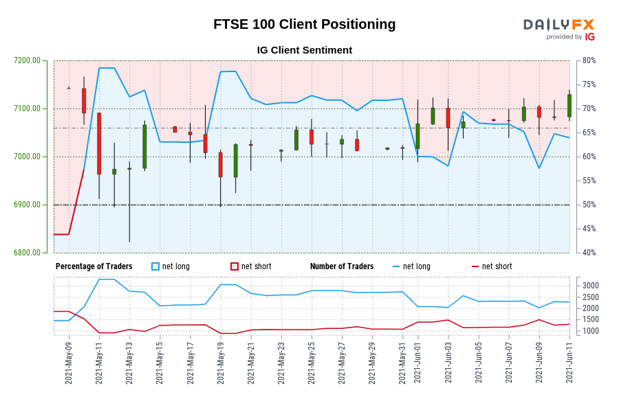 FTSE 100 IG Client Sentiment: Our data shows traders are now net-short FTSE 100 for the first time since May 10, 2021 when FTSE 100 traded near 7,090.70.