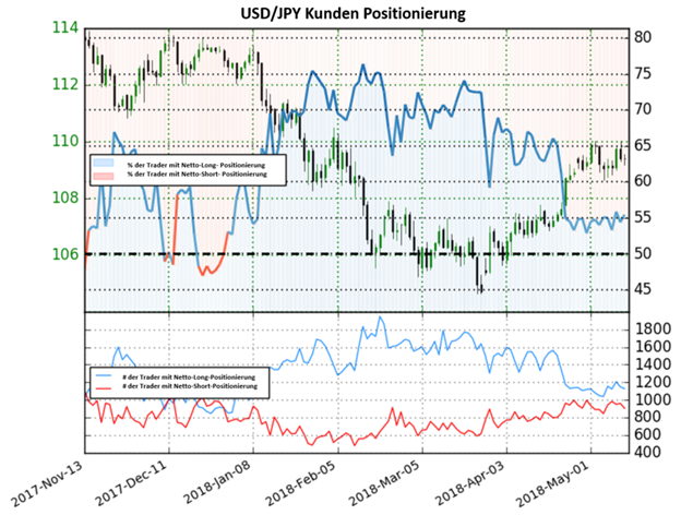 USD/JPY: Sentiment geht mit einem gemischtem Bild ins Wochenende. Anleger bleiben mehrheitlich Netto-Long positioniert seit Ende letzten Jahres