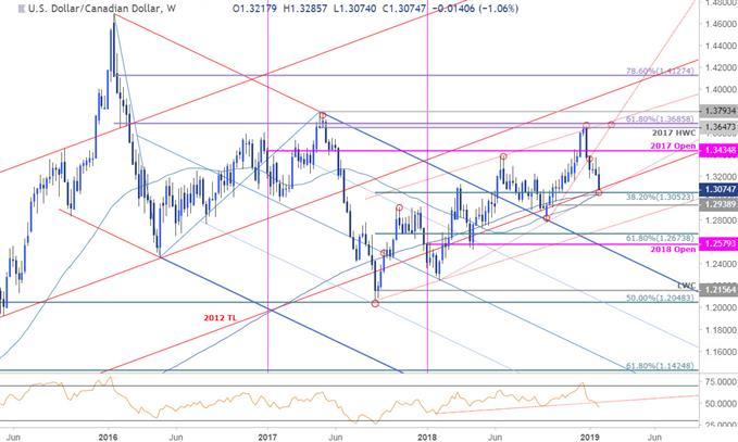 USD/CAD Price Chart - US Dollar vs Canadian Dollar Weekly