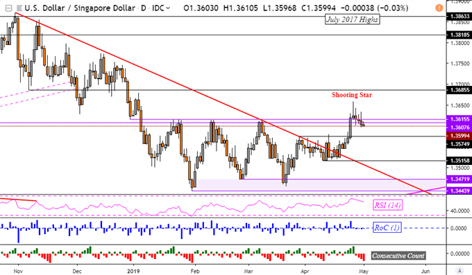 USD/IDR, USD/SGD May Reverse. USD/PHP Upside Breakout Fell Short