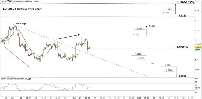 EURUSD price four hour chart 09-12-19