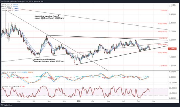 British Pound Technical Analysis: GBP/AUD, GBP/CAD, GBP/NZD Rates