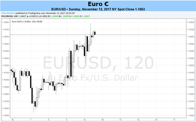 Euro Proving Resilient, May Continue to Ignore Economic Calendar