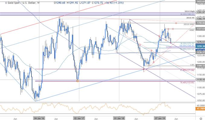 Gold Price Weekly Technical Outlook: XAU at Support, Fresh 2019 Lows