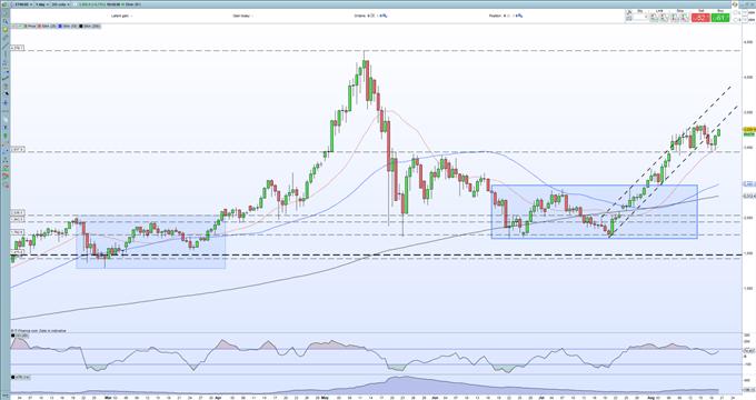 ETH/USD Grafiği