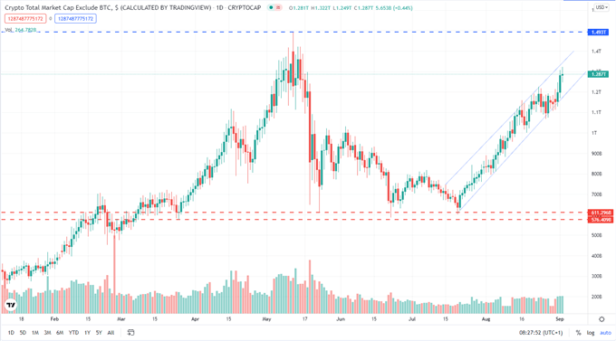 Bitcoin (BTC/USD) Punching Through $50k, Ethereum (ETH/USD) Hits Another Multi-Month High