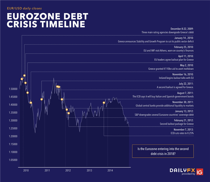 Eurozone Debt Crisis: How to Trade Future Disasters